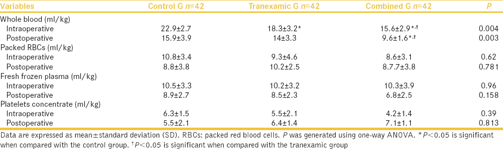 Table 3: Intra- and postoperative whole blood and blood products replacement therapy